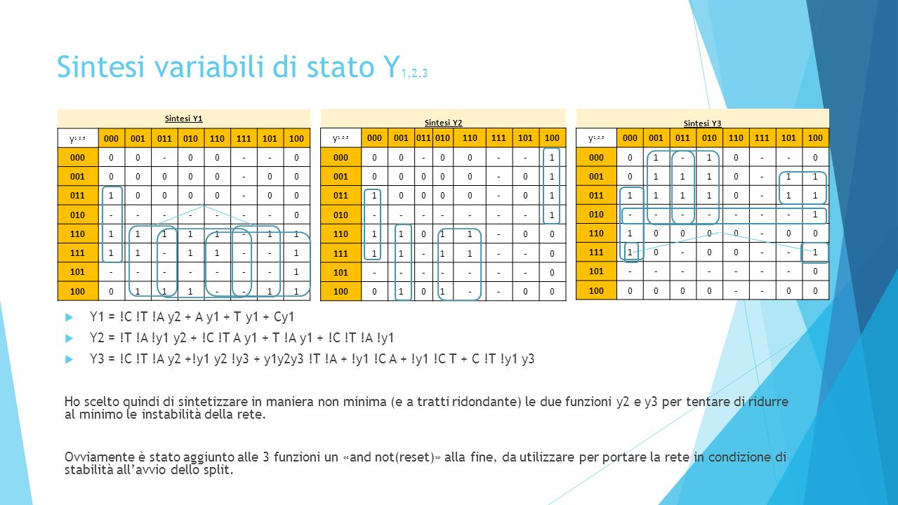 Sintesi variabili di stato Y1,2,3