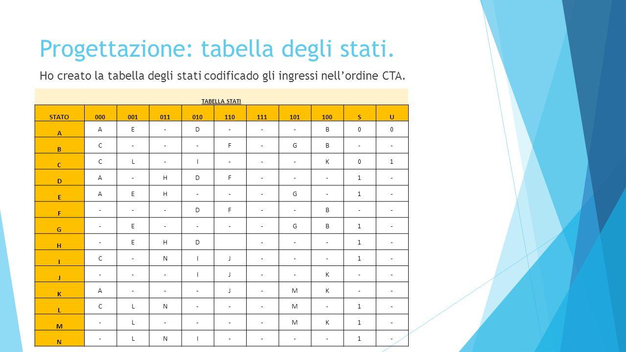 Progettazione: tabella degli stati.