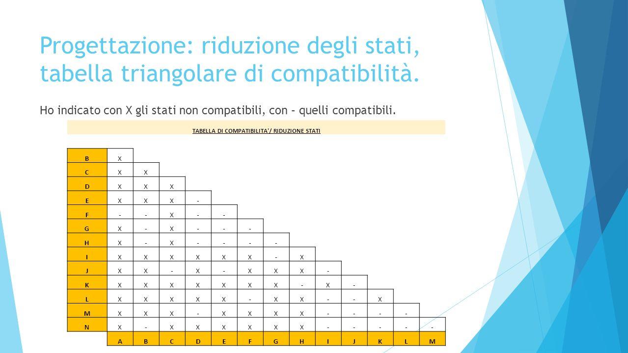 TABELLA DI COMPATIBILITA / RIDUZIONE STATI