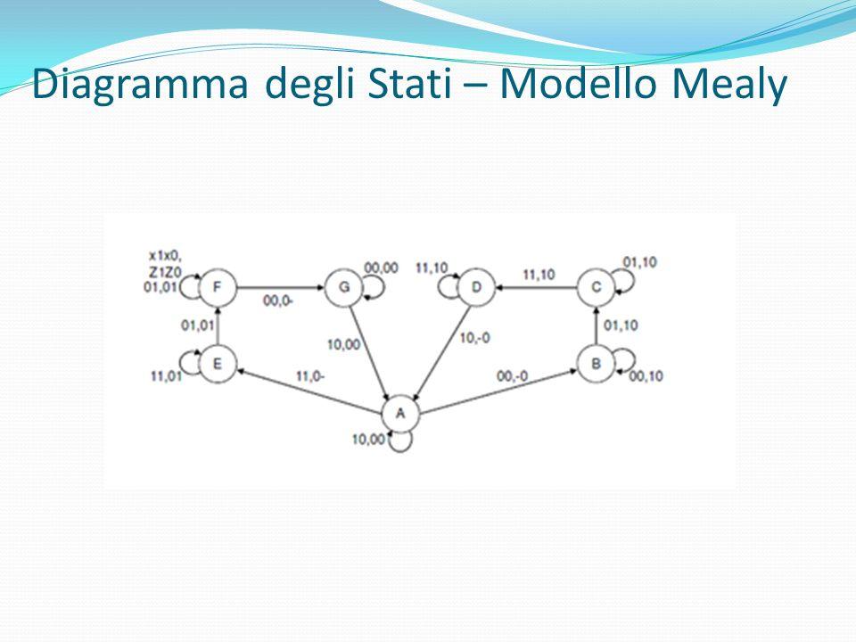 Diagramma degli Stati – Modello Mealy