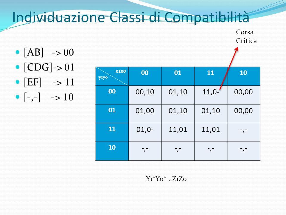 Individuazione Classi di Compatibilità