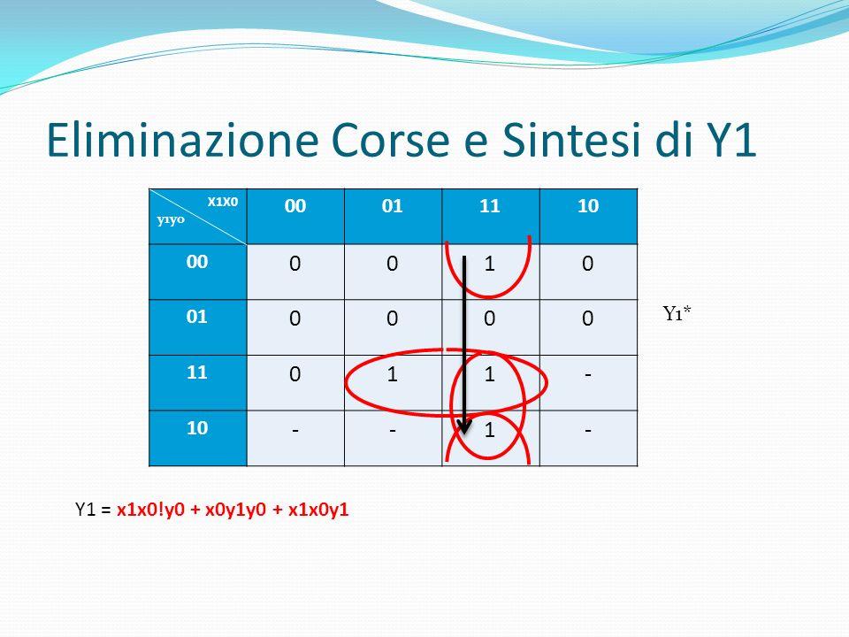 Eliminazione Corse e Sintesi di Y1