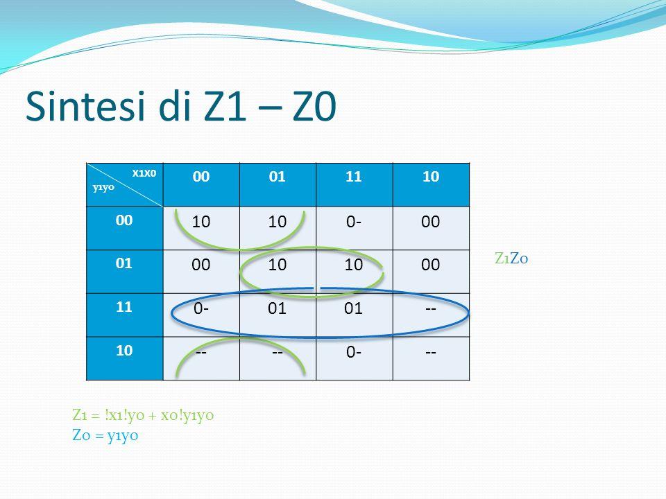 Sintesi di Z1 – Z0 0- -- 00 01 11 10 Z1Z0 Z1 = !x1!y0 + x0!y1y0