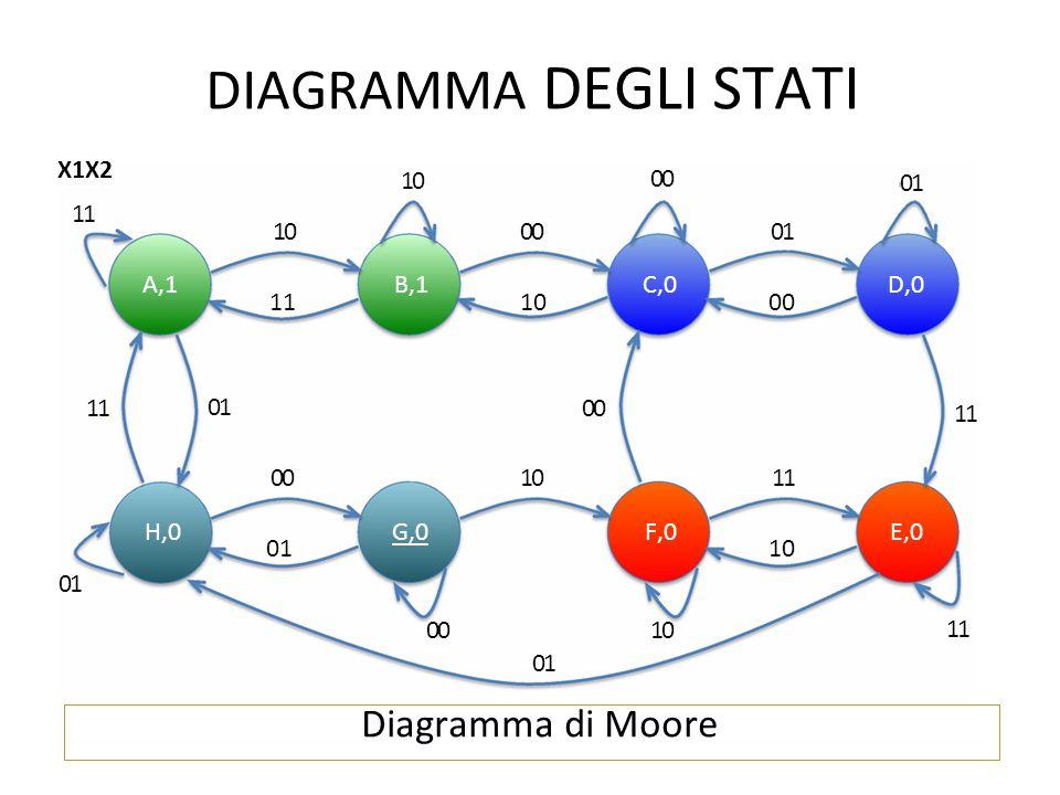 DIAGRAMMA DEGLI STATI Diagramma di Moore X1X2 10 00 01 11 10 00 01