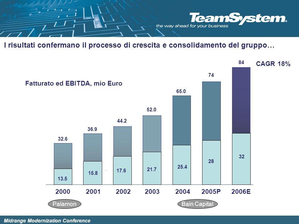 I risultati confermano il processo di crescita e consolidamento del gruppo…