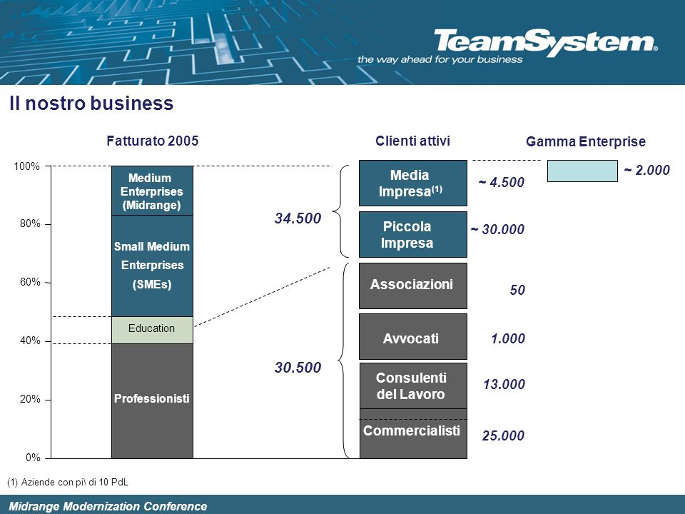 Il nostro business 34.500 30.500 Fatturato 2005 Commercialisti
