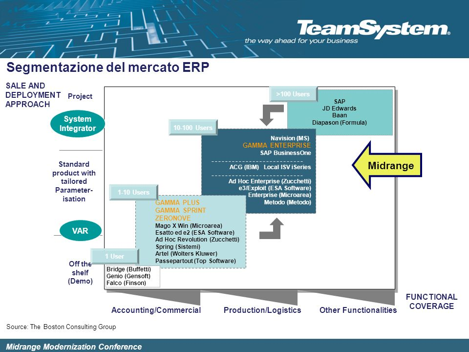 Segmentazione del mercato ERP