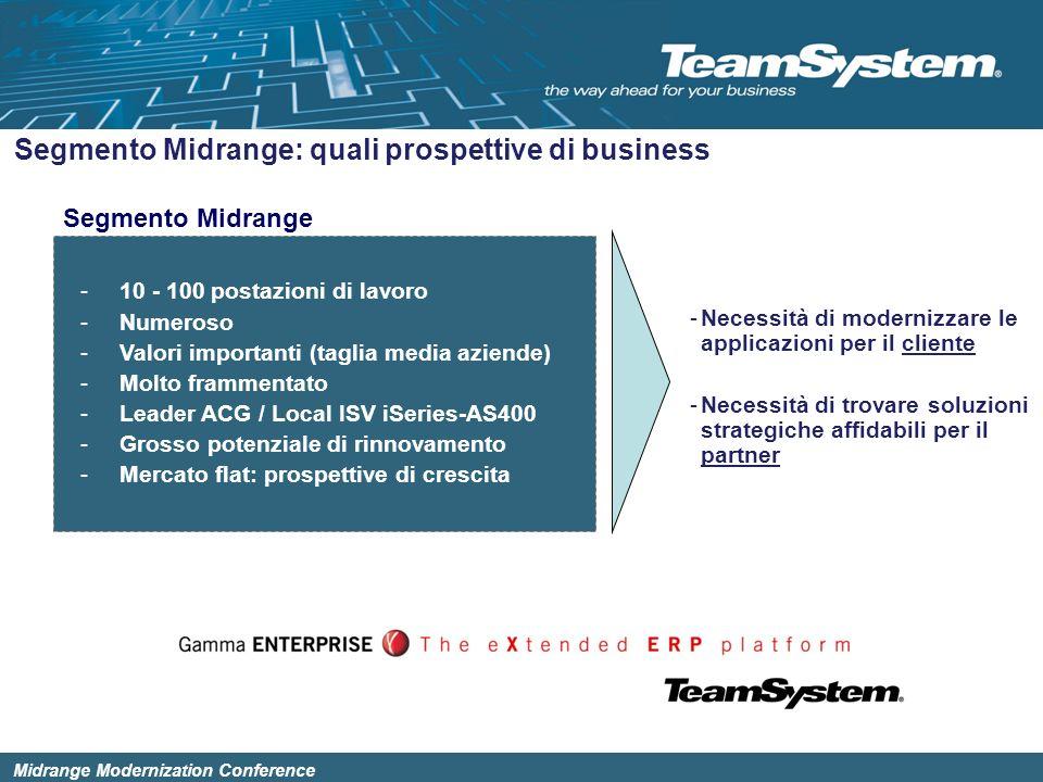 Segmento Midrange: quali prospettive di business
