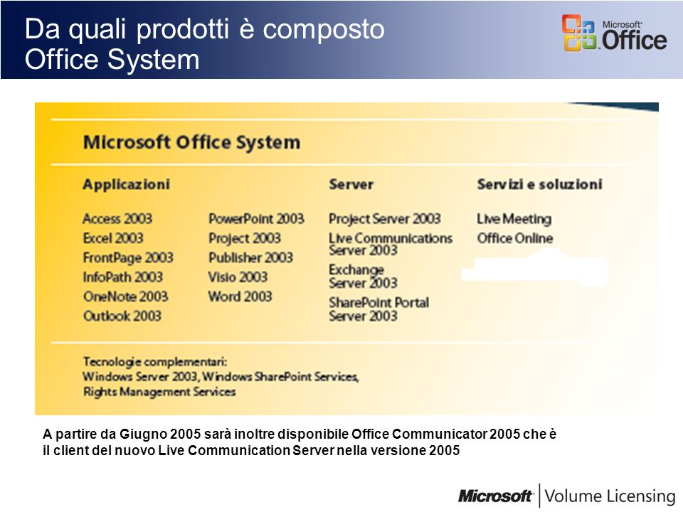 Da quali prodotti è composto Office System