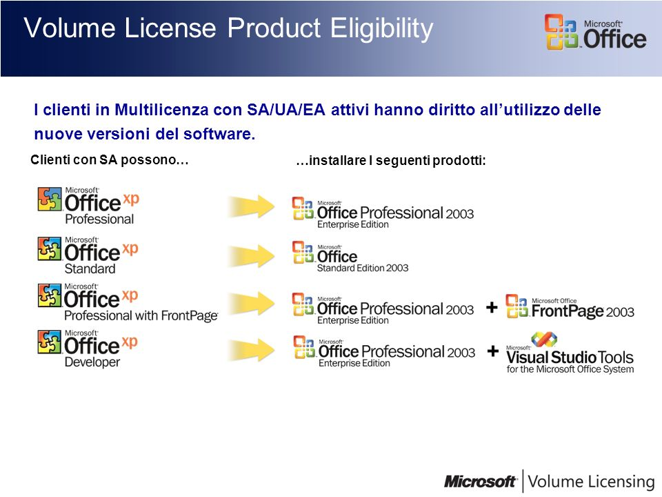Volume License Product Eligibility