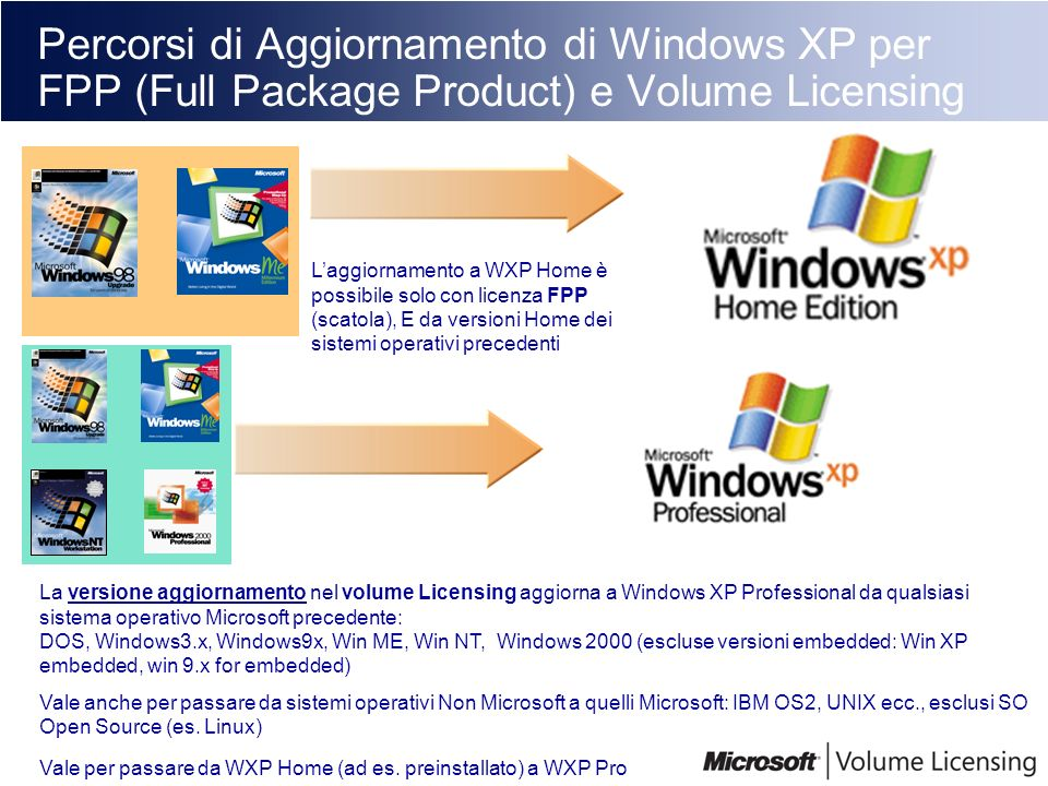 Percorsi di Aggiornamento di Windows XP per FPP (Full Package Product) e Volume Licensing