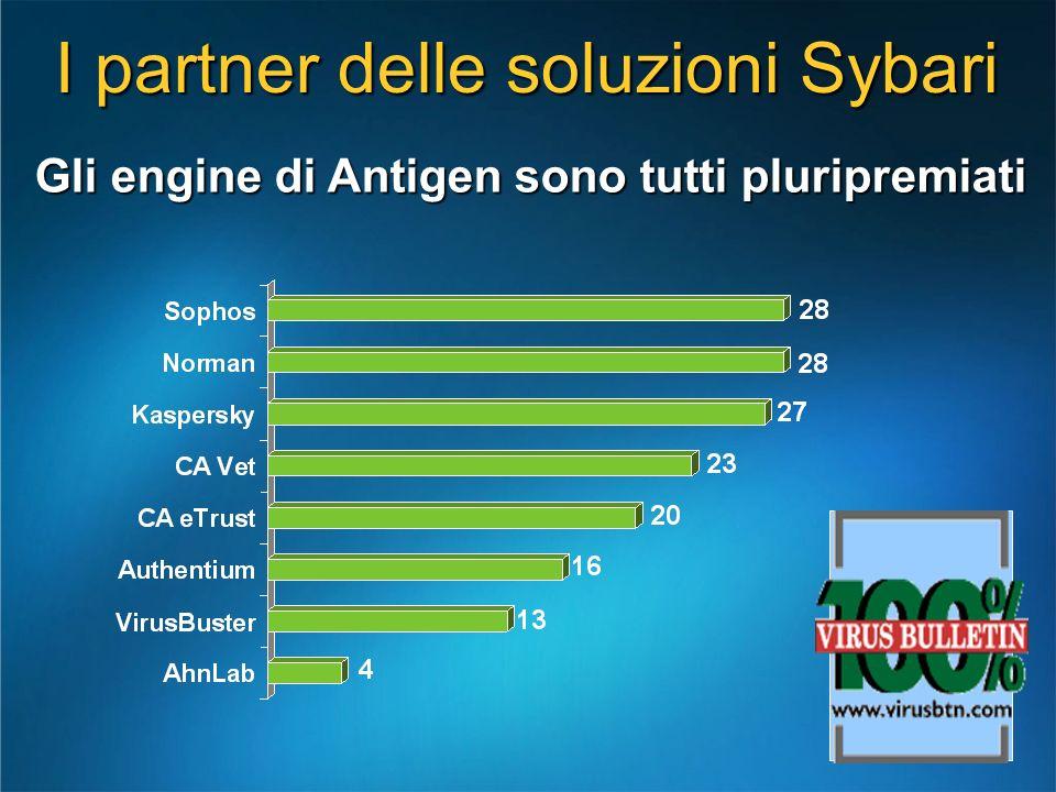 I partner delle soluzioni Sybari