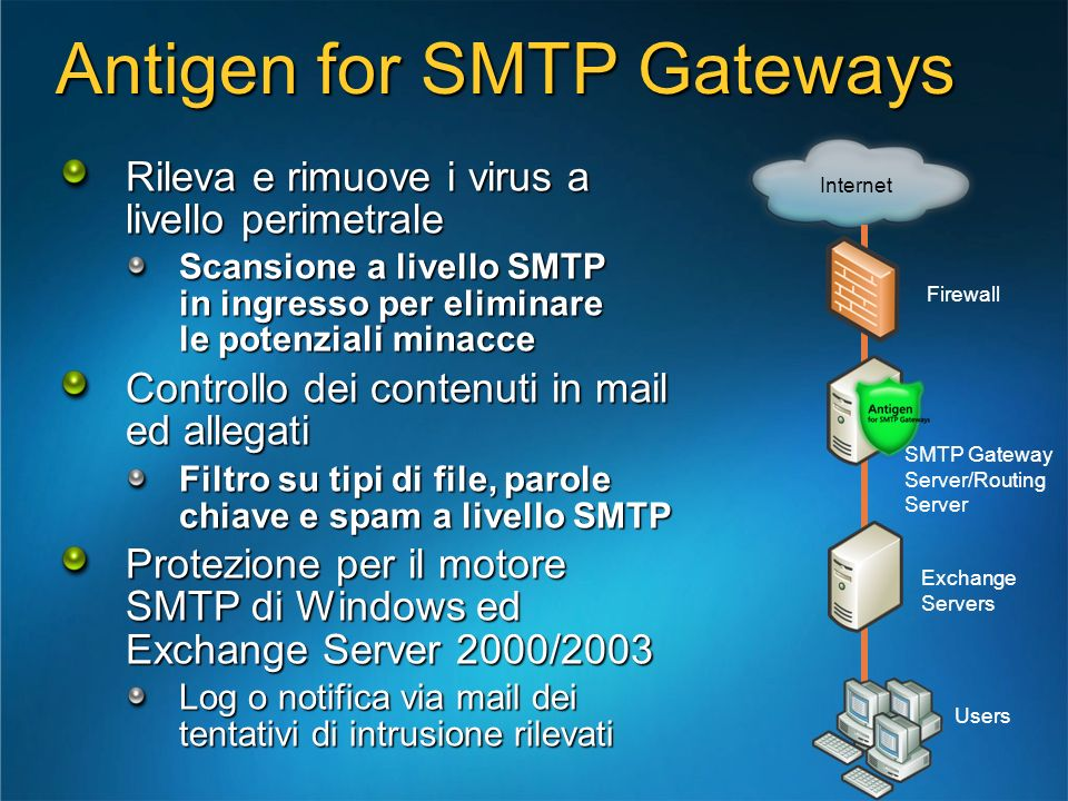Antigen for SMTP Gateways