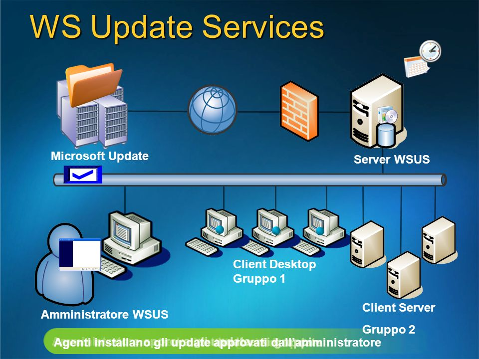 WS Update Services Microsoft Update Server WSUS
