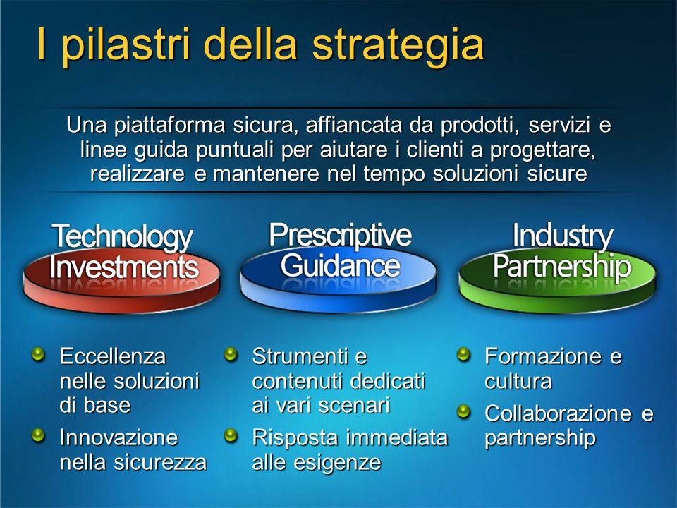 I pilastri della strategia