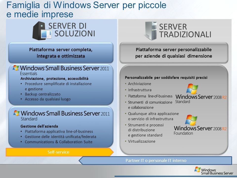 Famiglia di Windows Server per piccole e medie imprese