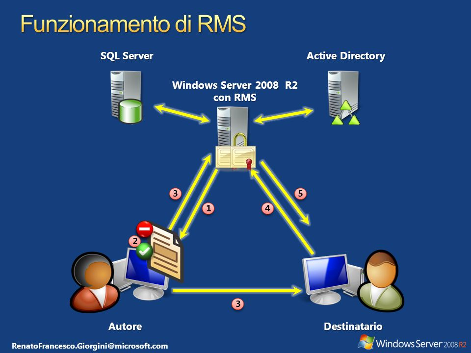 Windows Server 2008 R2 con RMS