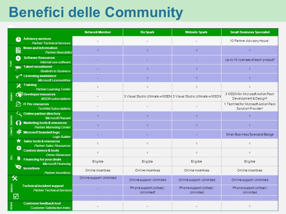 Benefici delle Community