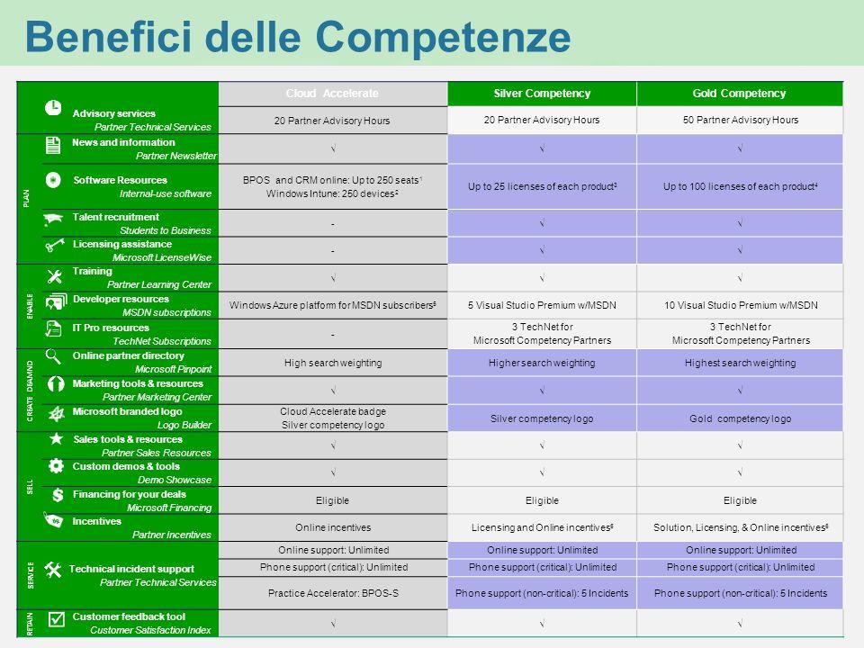Benefici delle Competenze