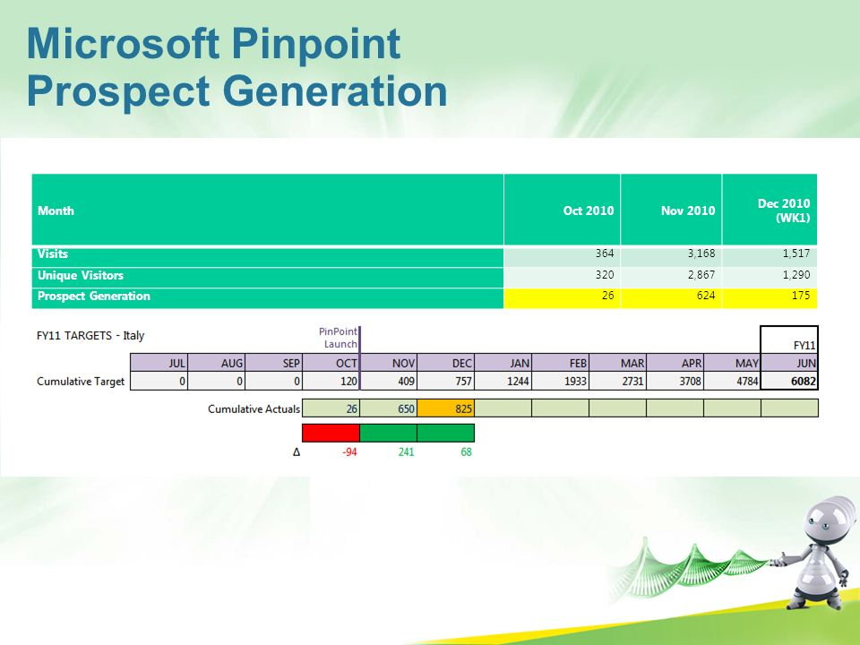Microsoft Pinpoint Prospect Generation Month Oct 2010 Nov 2010
