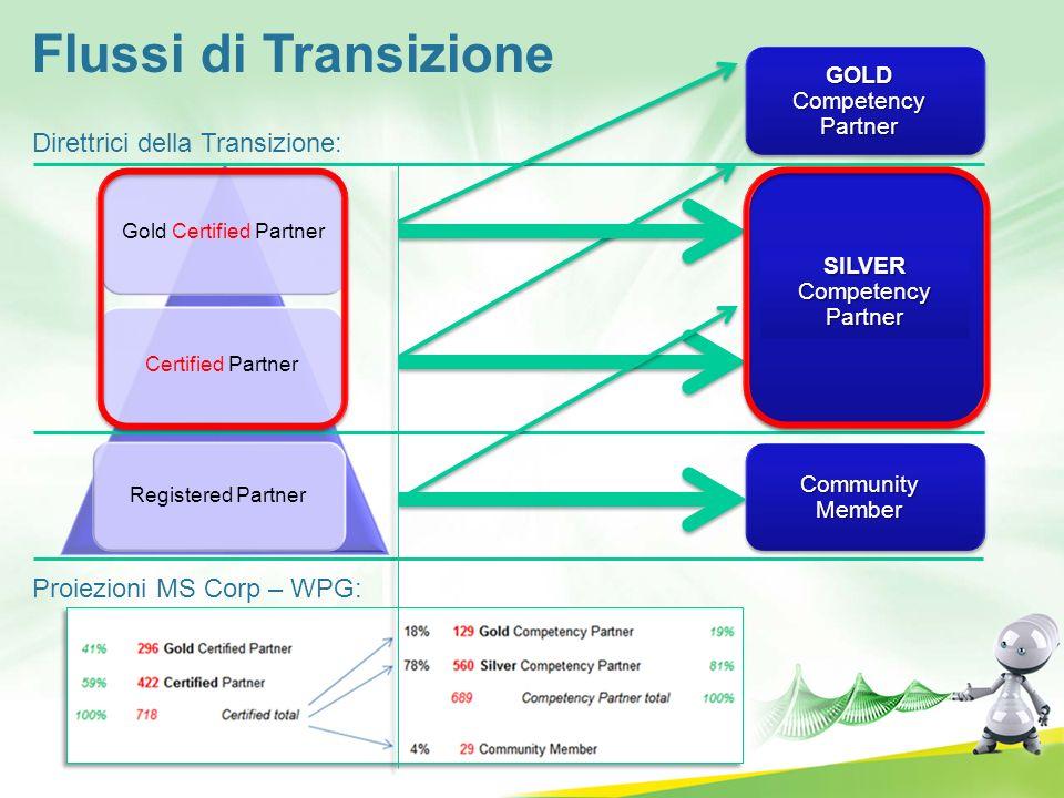 Flussi di Transizione Direttrici della Transizione: