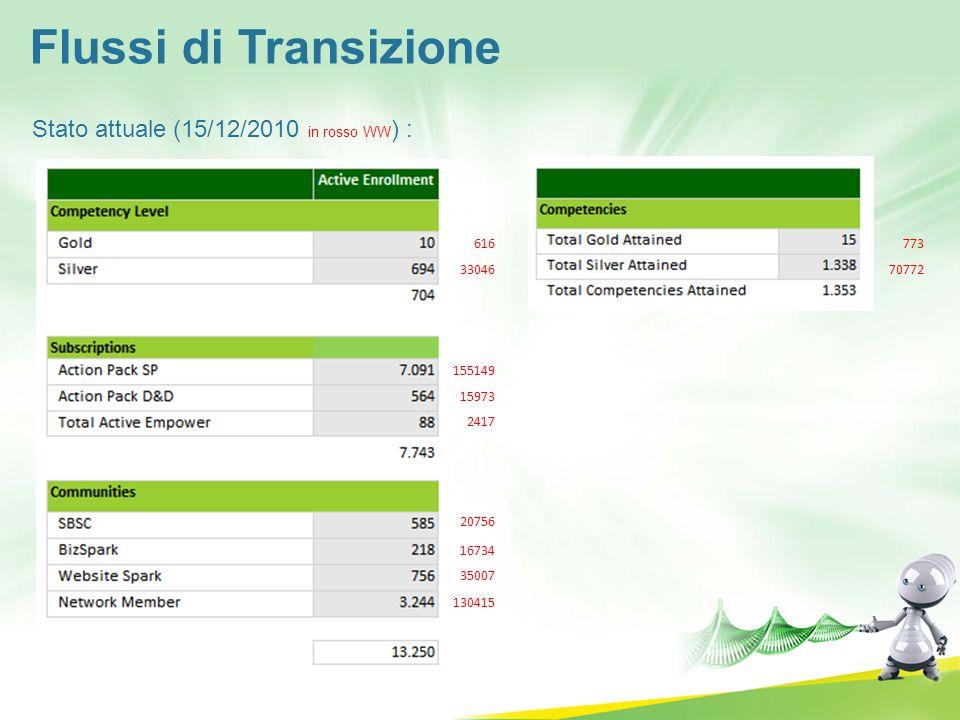 Flussi di Transizione Stato attuale (15/12/2010 in rosso WW) : 616 773