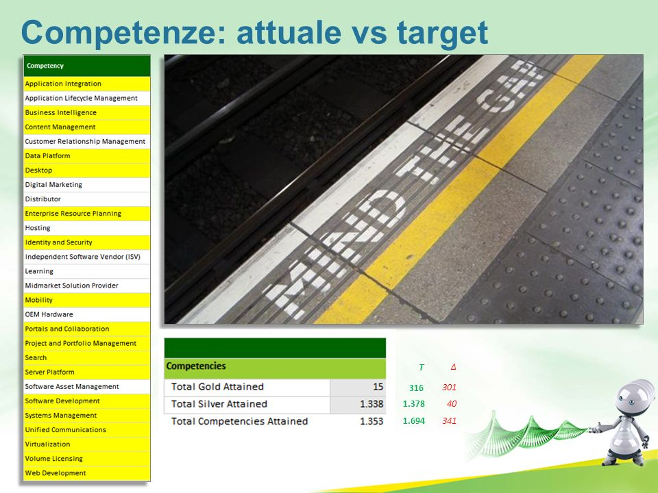 Competenze: attuale vs target
