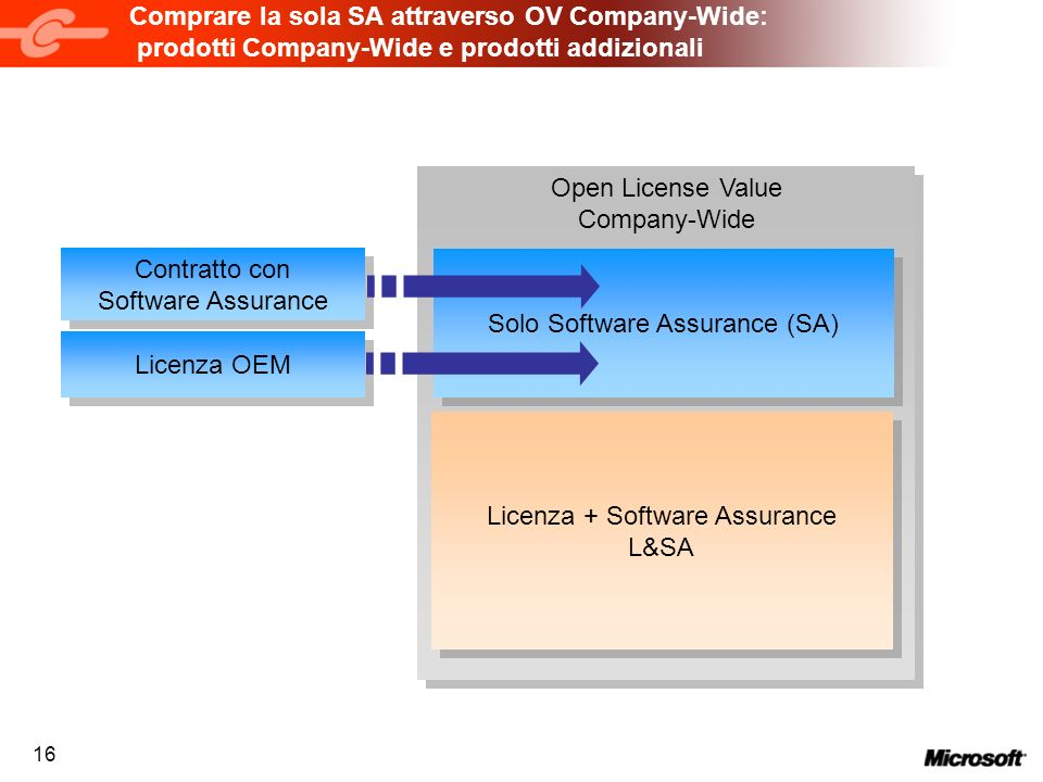 Open License Value Company-Wide