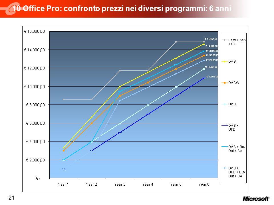 10 Office Pro: confronto prezzi nei diversi programmi: 6 anni