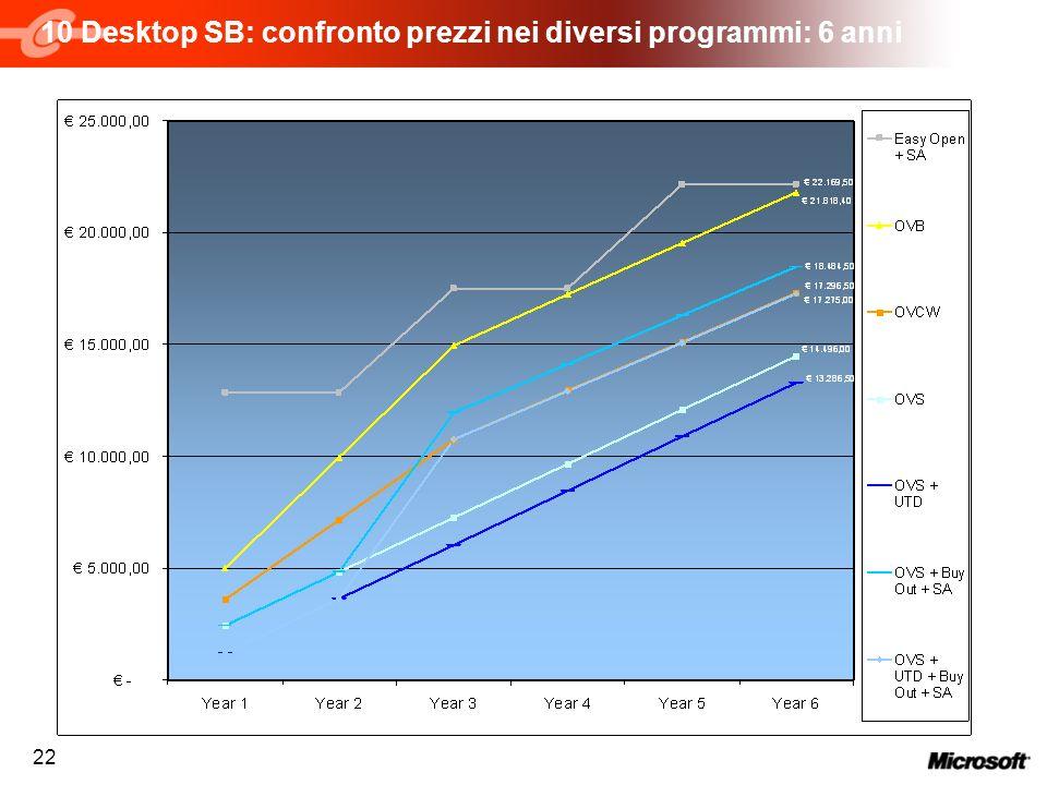 10 Desktop SB: confronto prezzi nei diversi programmi: 6 anni