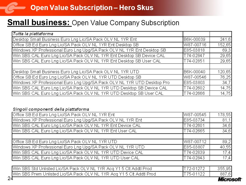Open Value Subscription – Hero Skus