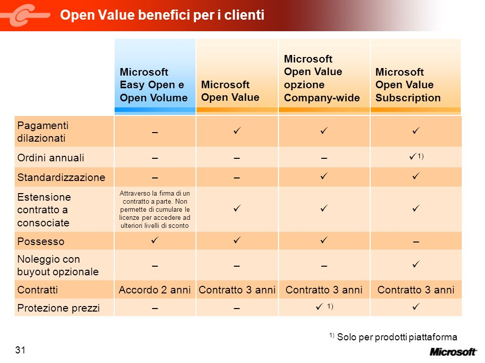 Open Value benefici per i clienti