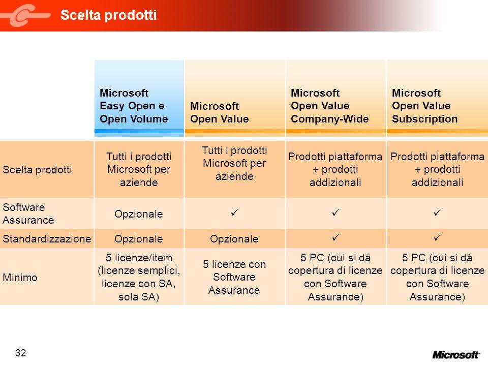 Scelta prodotti Microsoft Easy Open e Open Volume