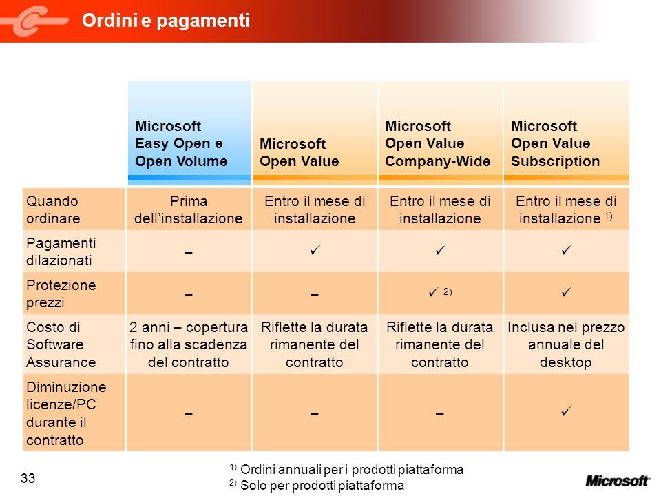 Ordini e pagamenti Microsoft Easy Open e Open Volume