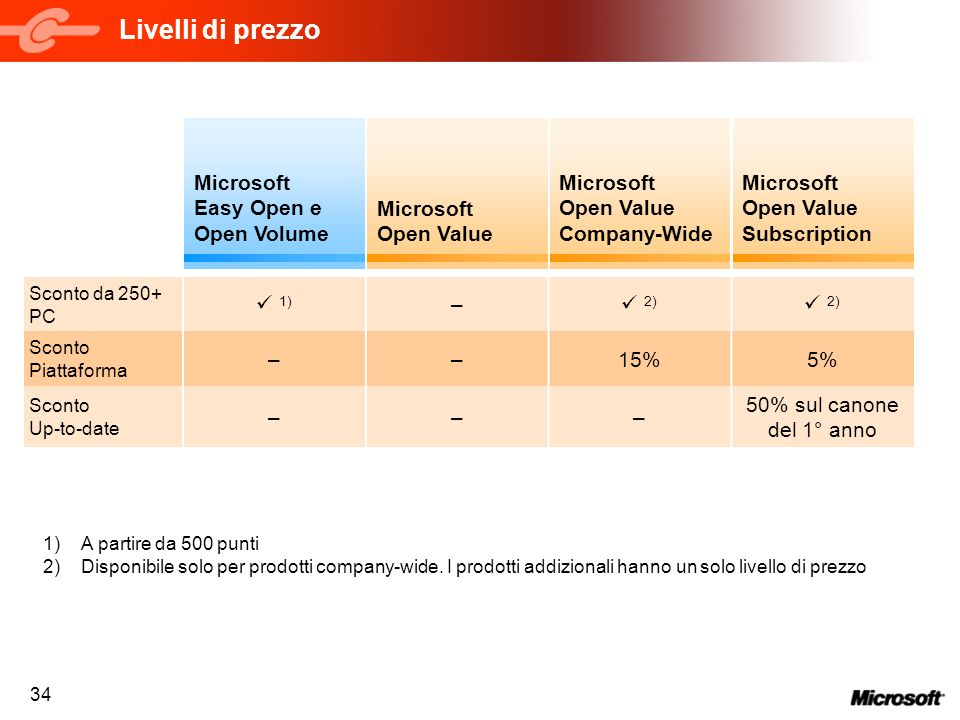 Livelli di prezzo Microsoft Easy Open e Open Volume