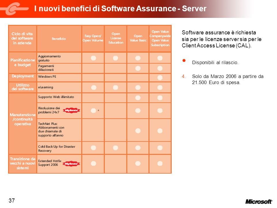 I nuovi benefici di Software Assurance - Server