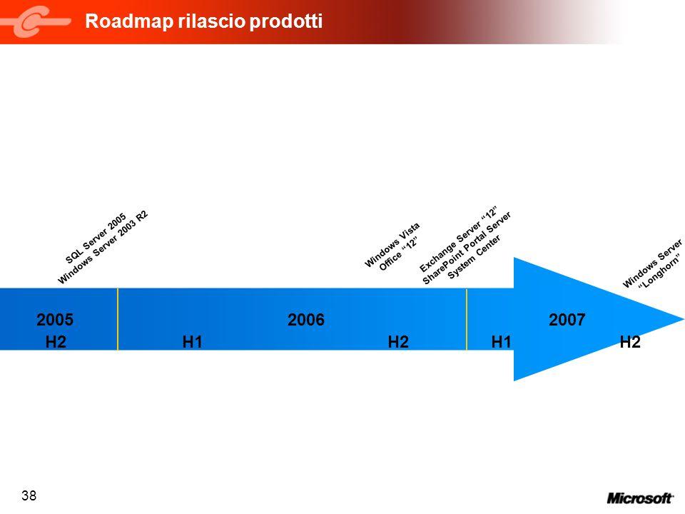 Roadmap rilascio prodotti