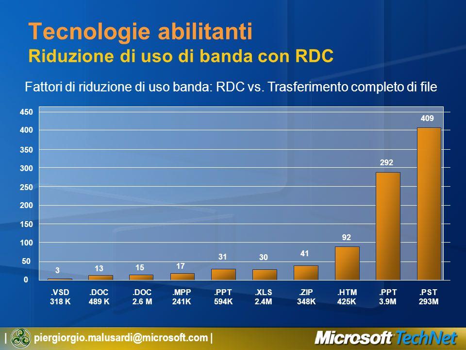 Tecnologie abilitanti Riduzione di uso di banda con RDC