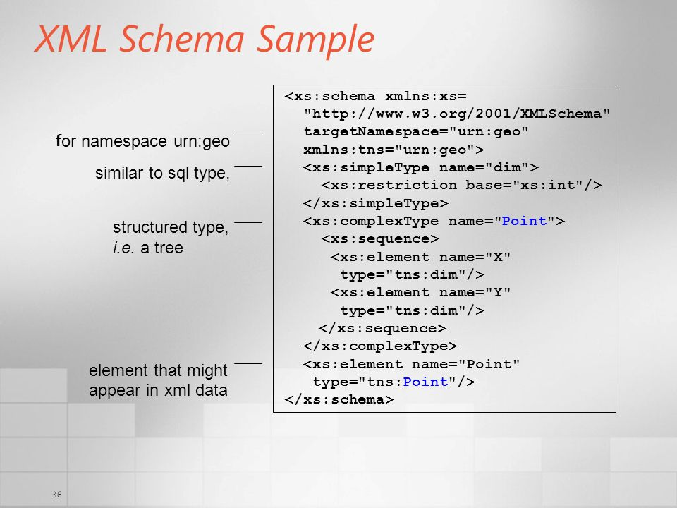 XML Schema Sample f or namespace urn:geo similar to sql type,