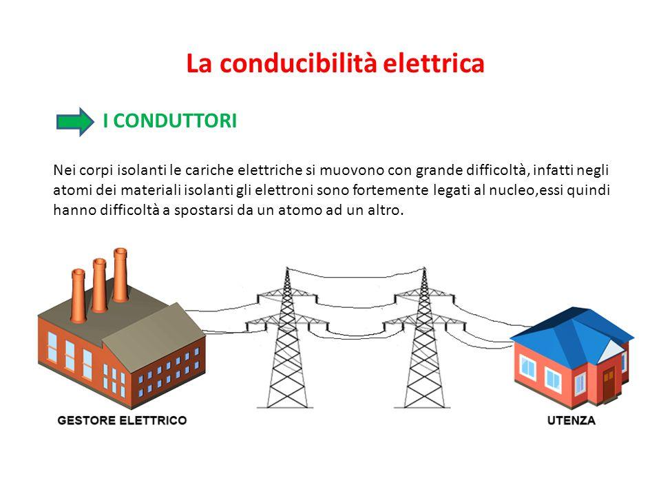 La conducibilità elettrica