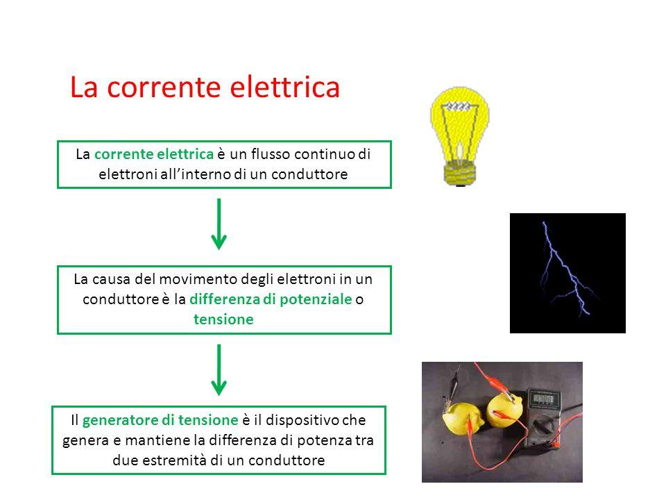 La corrente elettrica La corrente elettrica è un flusso continuo di elettroni all'interno di un conduttore.