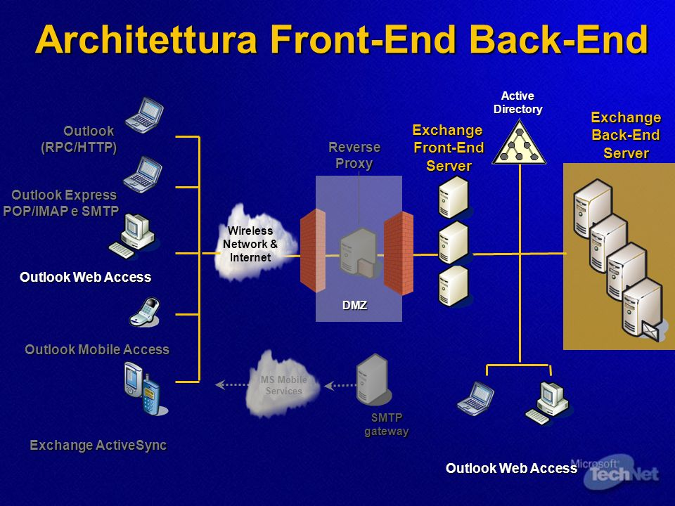Architettura Front-End Back-End