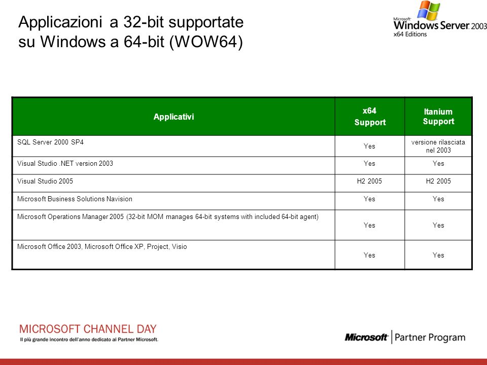 Applicazioni a 32-bit supportate su Windows a 64-bit (WOW64)