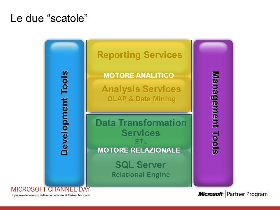 Le due scatole Reporting Services Development Tools Management Tools