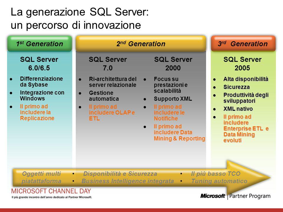 La generazione SQL Server: un percorso di innovazione