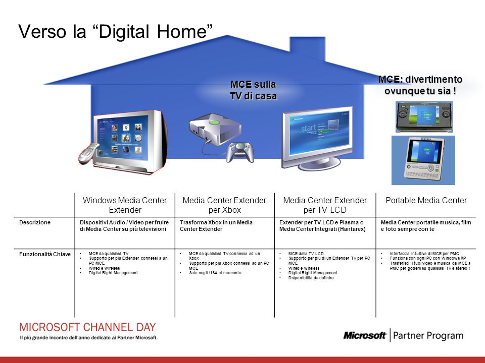 Verso la Digital Home