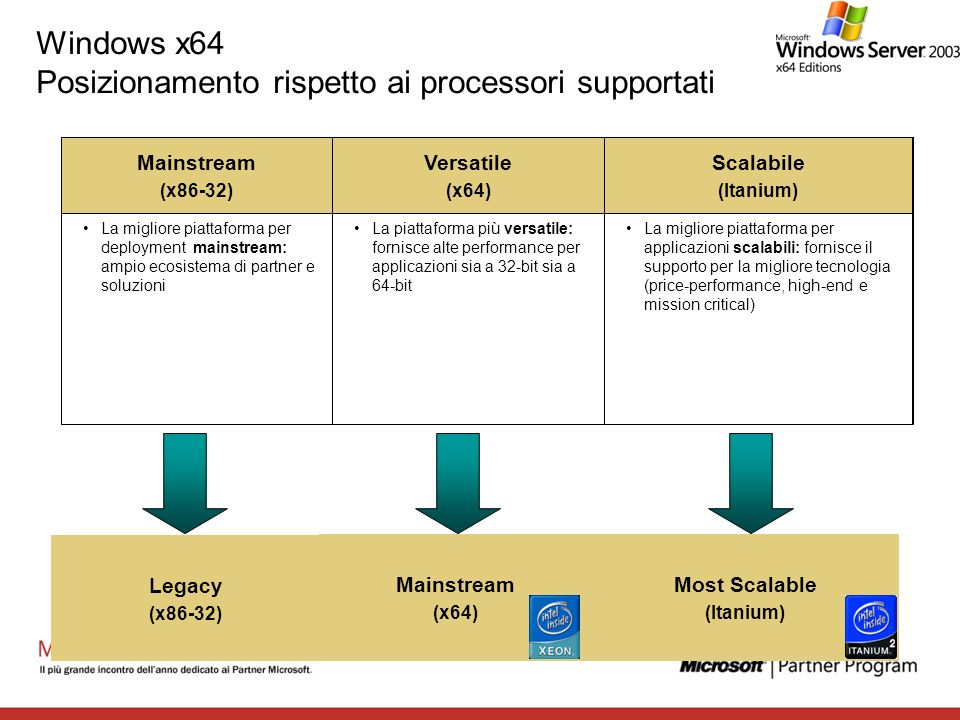 Windows x64 Posizionamento rispetto ai processori supportati