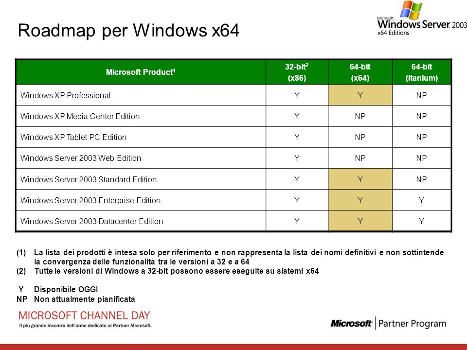 Roadmap per Windows x64 Microsoft Product1 32-bit2 (x86) 64-bit (x64)