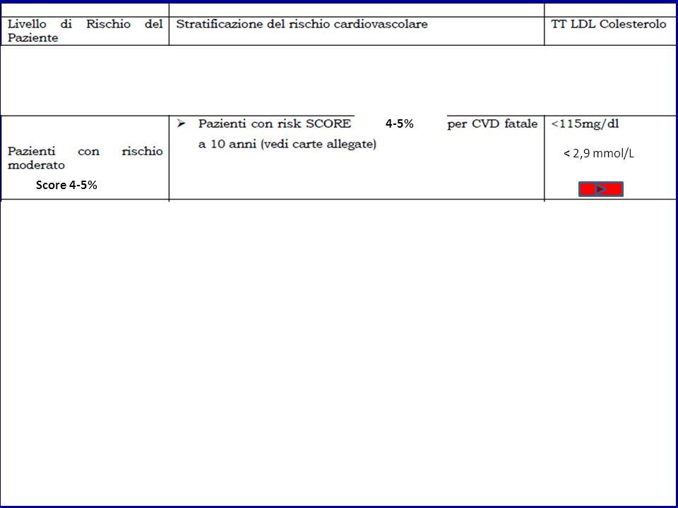 4-5% < 2,9 mmol/L Score 4-5%