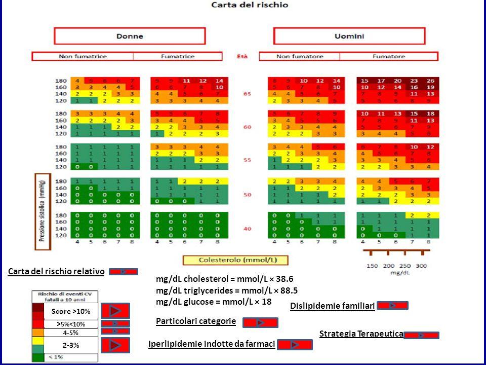Carta del rischio relativo mg/dL cholesterol = mmol/L × 38.6